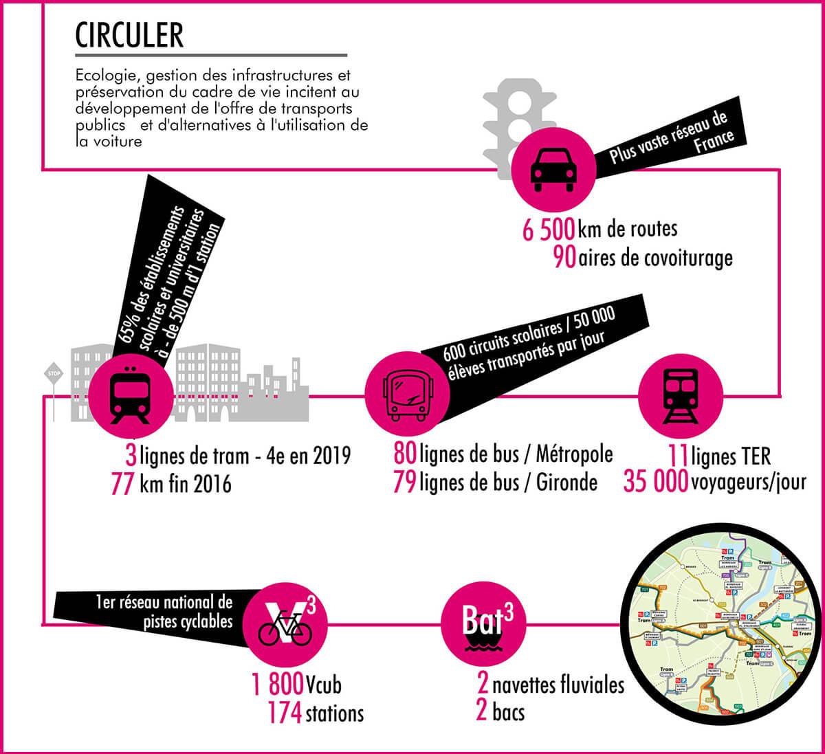 Circuler à Bordeaux